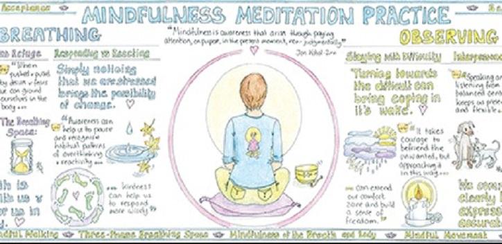 Mindfulness Meditation Practice Chart