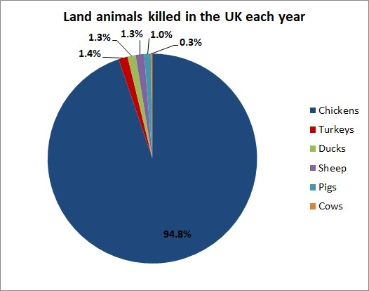 Pie chart showing the number of land animals killed in the UK each year