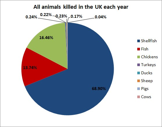 Pie chart showing the total number of animals killed in the UK each year