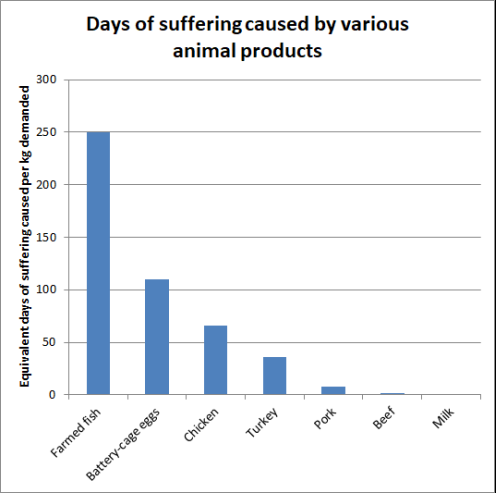 graph showing the days of suffering caused by various animal products
