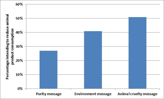 percentage of people intending to reduce animal product consumption