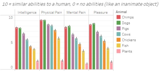 people's ratings of animals intelligence and ability to feel pain and pleasure on a scale of 0-10