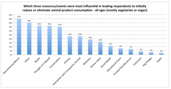 Graph showing resources and events that were most influential in leading people to initially reduce animal product consumption