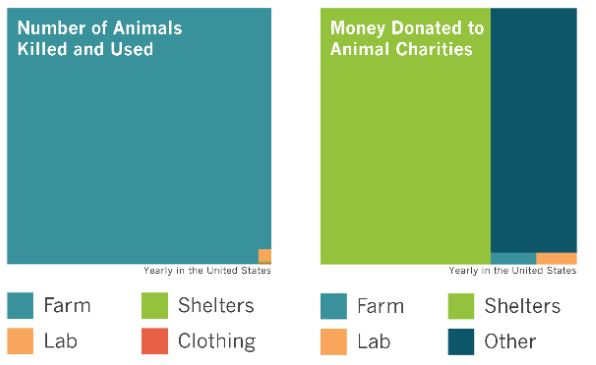 Graph showing where animals are killed and used VS where money is donated