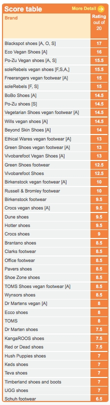 Score table of shoe companies produced by Ethical Consumer