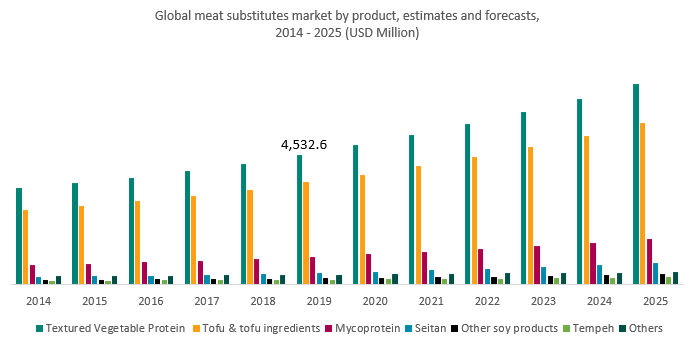 Global meat substitutes market by product, estimates and forecasts, 2014 - 2025 (USD Million)