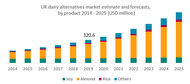 UK dairy alternative market estimates and forecasts 2014 - 2025